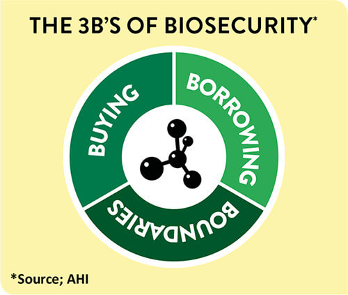 3b biosecurity